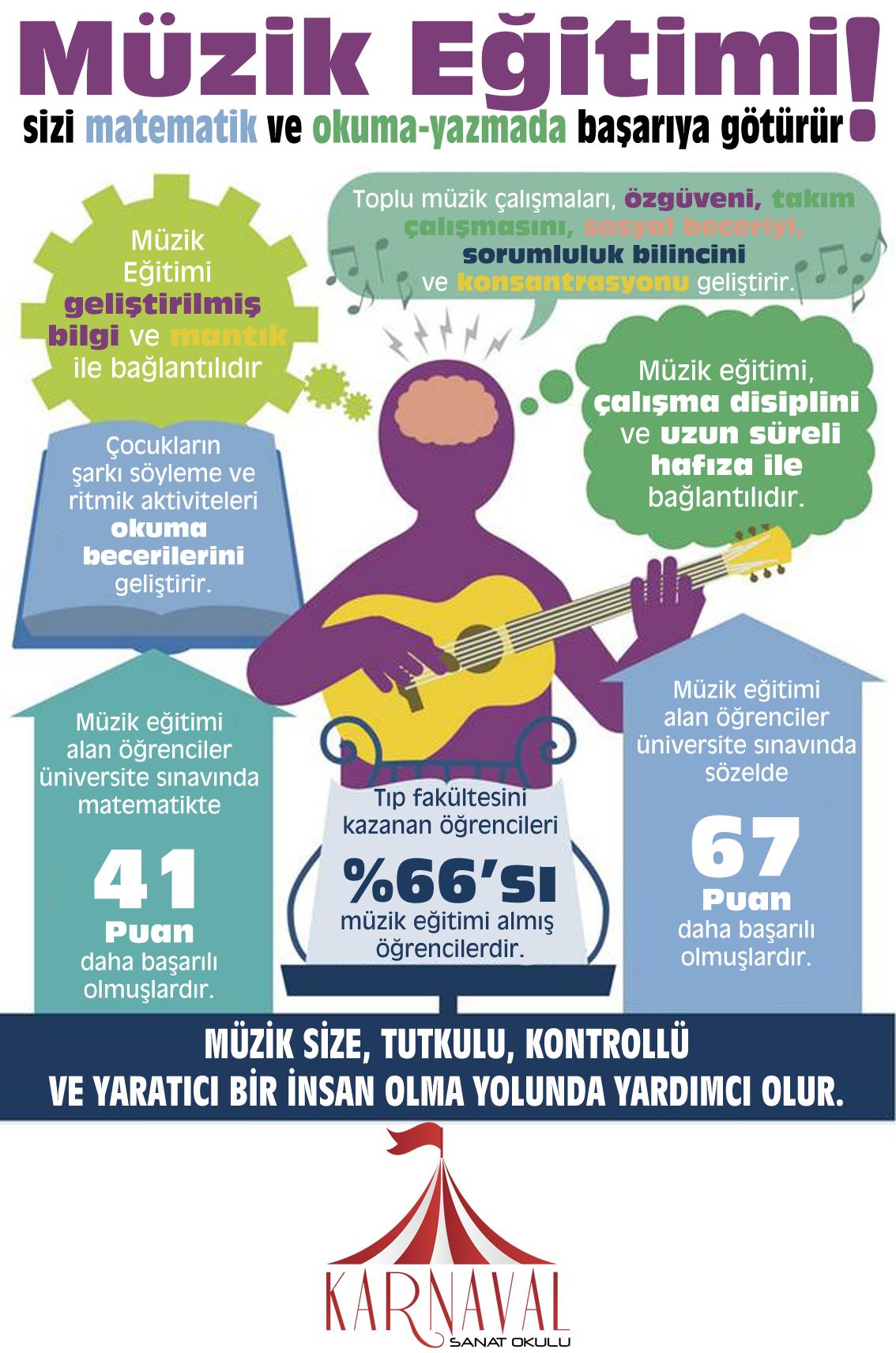 Müzik Eğitimi Matematik Okuma Yazma
